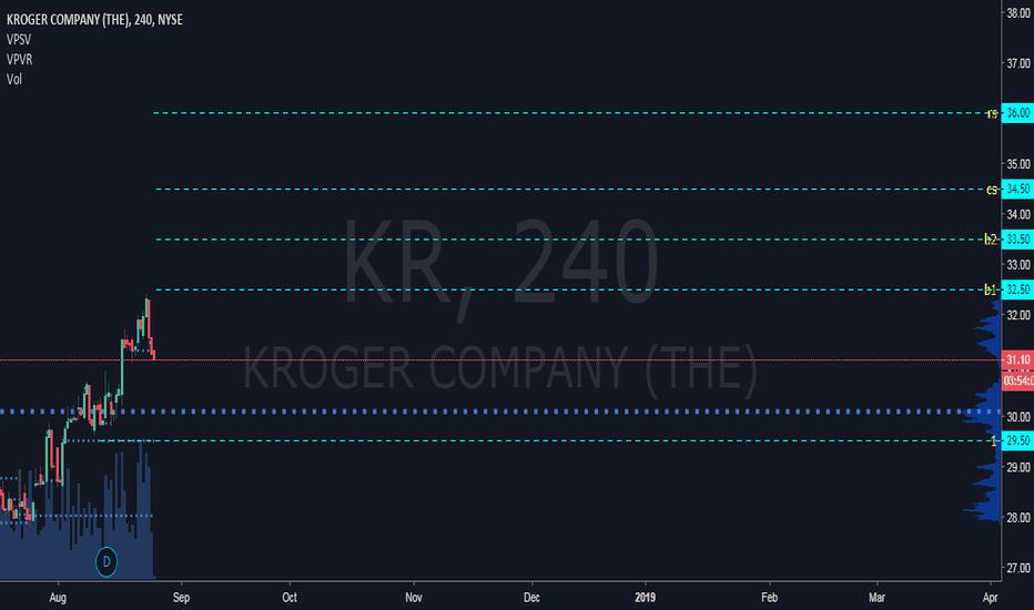 KR: KR trade plan #sn487