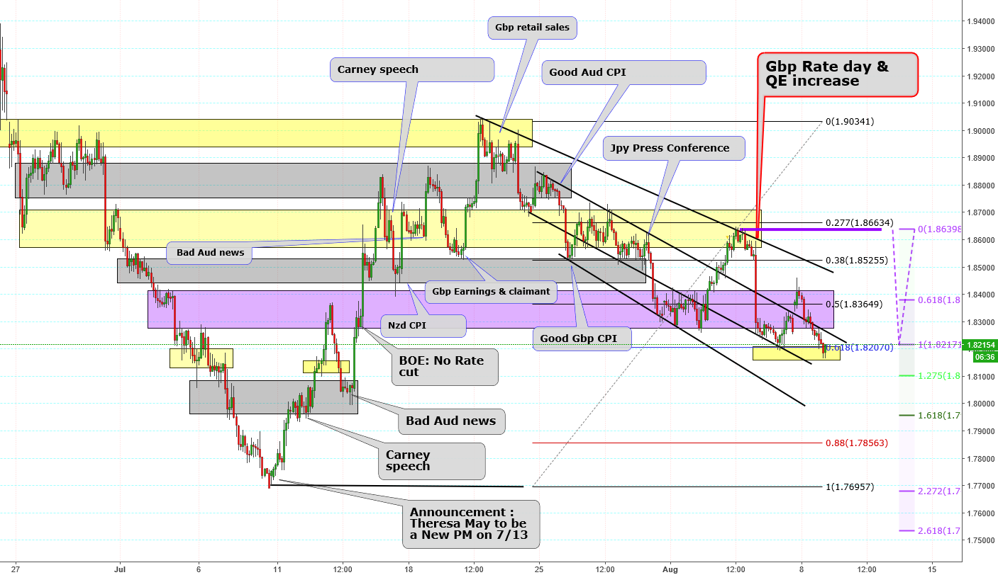 Gbp news coming & Nzd rate cut.. off of .618 Fib