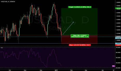USDCAD: USDCAD find support
