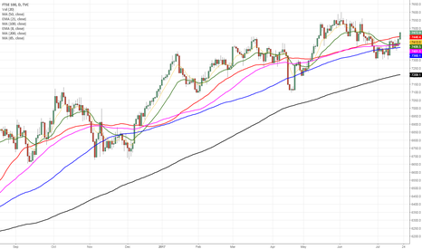 UKX: UK FTSE- Breakout above 50MA $Study #trading