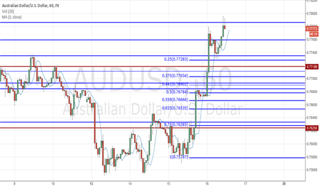AUDUSD: Short scalp activated
