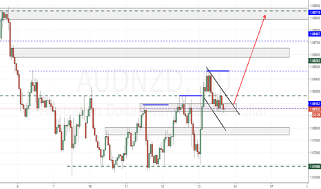 AUDNZD: A/nzd long idea