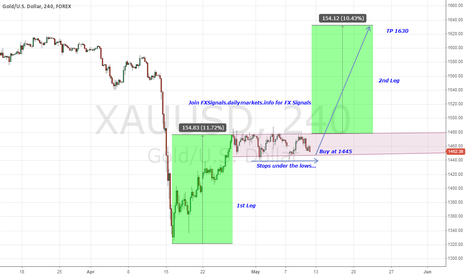 XAUUSD: Gold will shine again