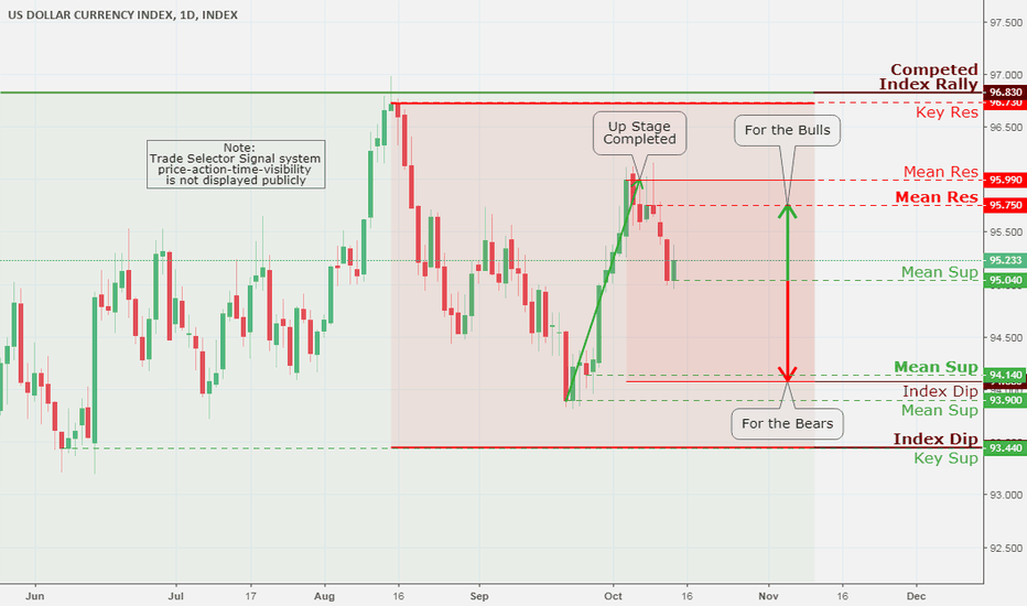 DXY: US Dollar Index (DXY), Daily Chart Analysis 10/15