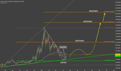 ETHUSD: Ethereum Could Hit $2000 This Year