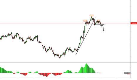 GBPJPY: Head and Shoulder Pattern in GBPJPY ?