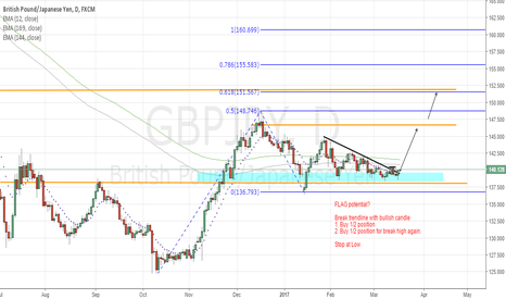 GBPJPY: GBPJPY : Flag possible?