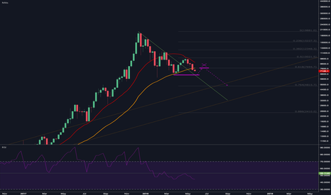 BTCUSD: Where is the new money?