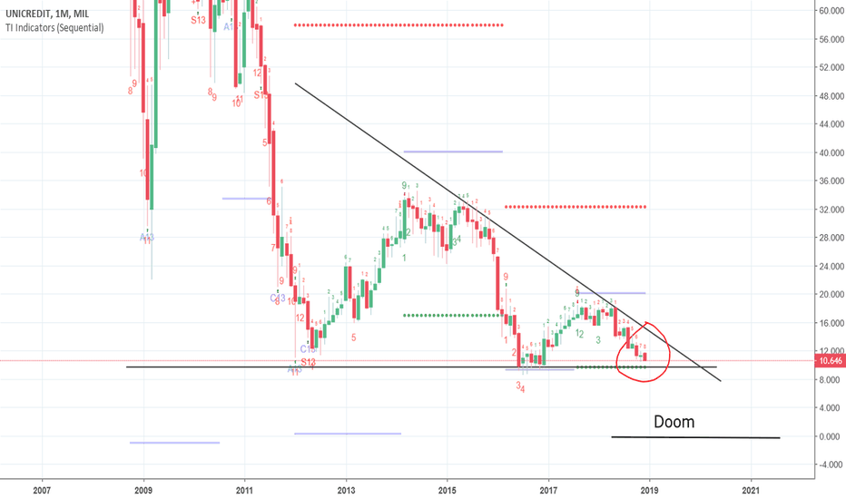 UCG: UniCredit in a Bitcoin like decending triangel.