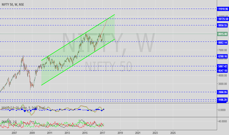 NIFTY: Nifty To Hit 10000 - 12000