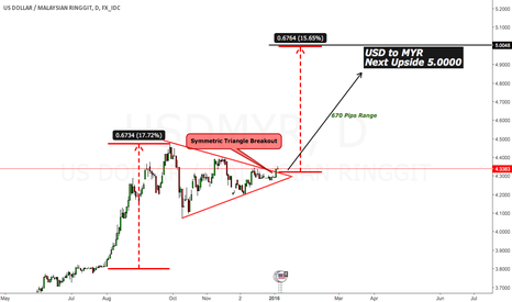 USDMYR: Symmetric Triangle Breakout - More upside expected