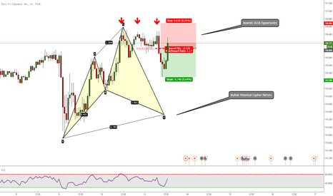 EURJPY: EURJPY: Bearish 2618 Opportunity & Bullish Potential Cypher