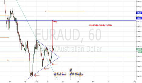 EURAUD: EUR/AUD POSSIBLE LONG