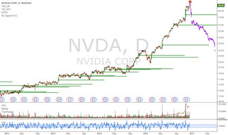 NVDA: NVDA: Short in 3 days on close
