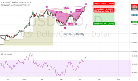 USDCAD: USDCAD Bearish Butterfly Achey Fackey Pattern Formation