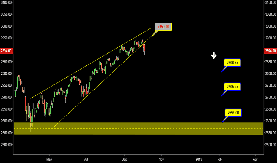ISP1!: SP500 Shorting Opportunity
