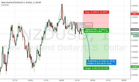 NZDUSD: Text book head an shoulders on NZDUSD