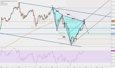 GBPJPY: GBPJPY, 4h chart, Bearish pattern has almost formed