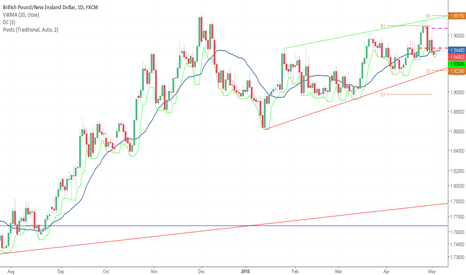 GBPNZD: Correction Ended