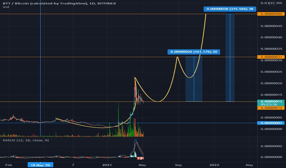 btt btc vista di trading)