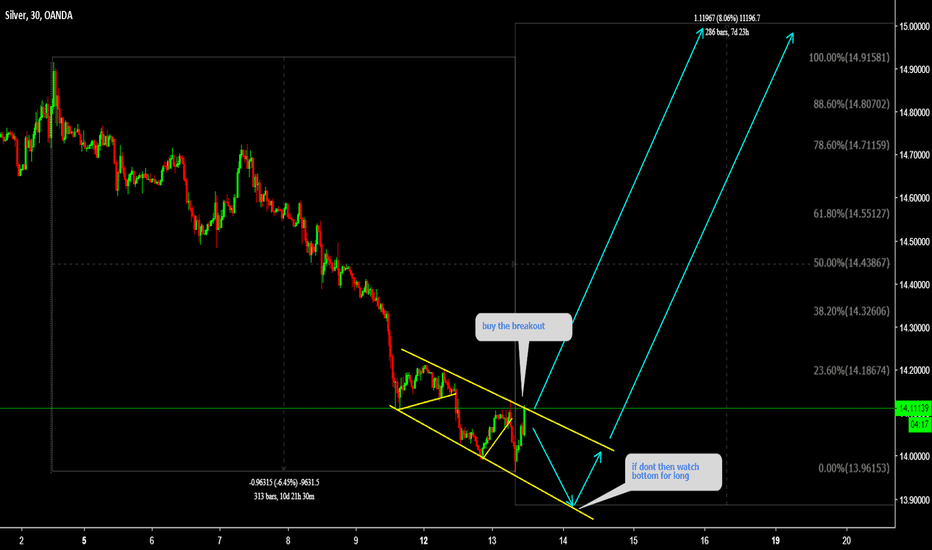 XAGUSD: XAGUSD Buy the breakout of Descending channel