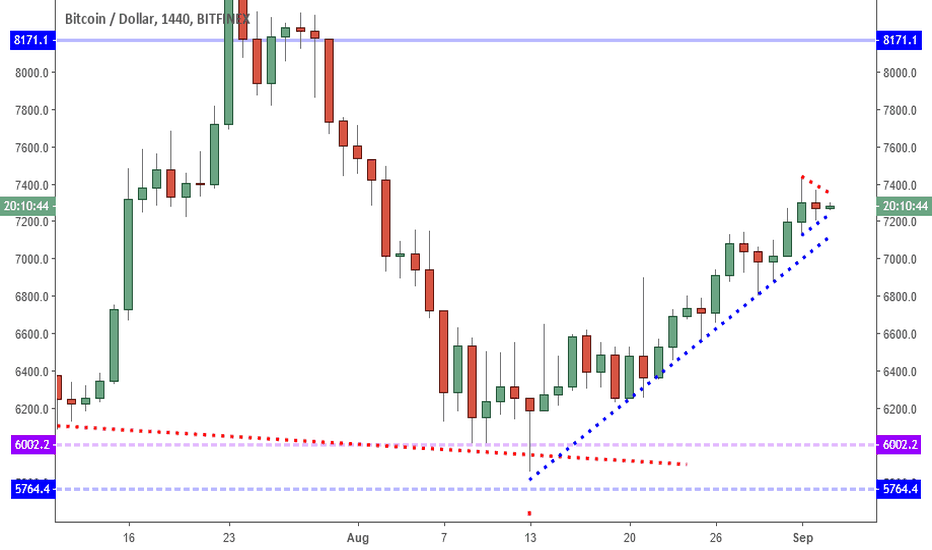 BTCUSD: BTCUSD: Price Aims Higher As Risk Increases.