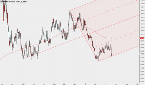 ZS1!: Daily with Median Line
