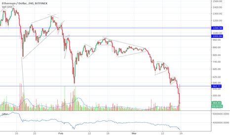 ETHUSD: Time for another continuation flag