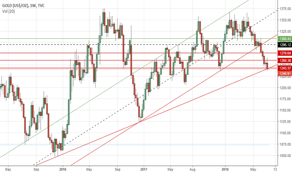 GOLD: Gold's weekly outlook: July 16-20