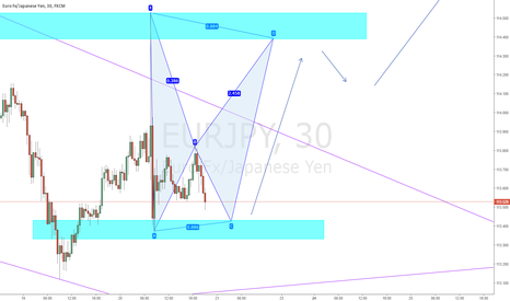 EURJPY: EJ - Possible Buy Opportunity on Bat Pattern