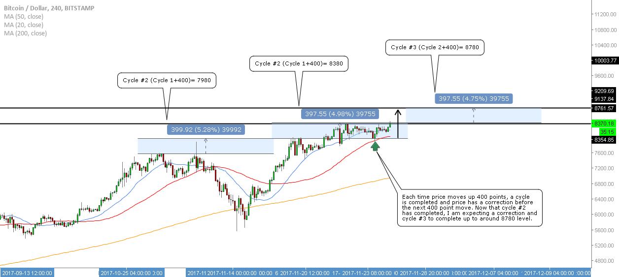BTC/USD - Upside Opportunities