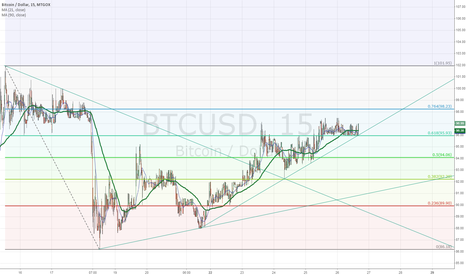 BTCUSD: Bitcoin market and It's interactions to Fibonacci