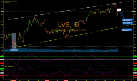 LVS: More bumps in LVS road