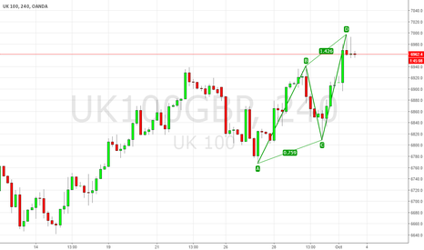 UK100GBP: Bearish AB=CD Pattern in UK100 chart on 4H Time Frame