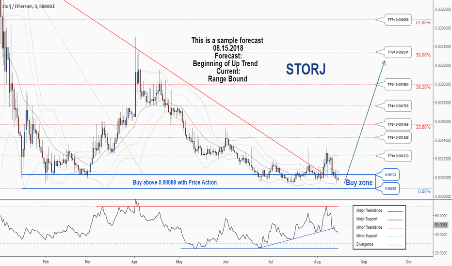 STORJETH: There is a possibility for the beginning of uptrend in STORJEETH