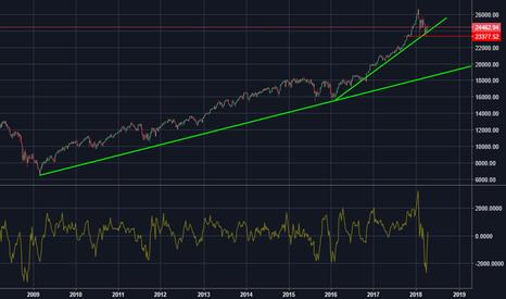 DJI: DJI - Per il Dow Jones la corsa pare non finire qui...