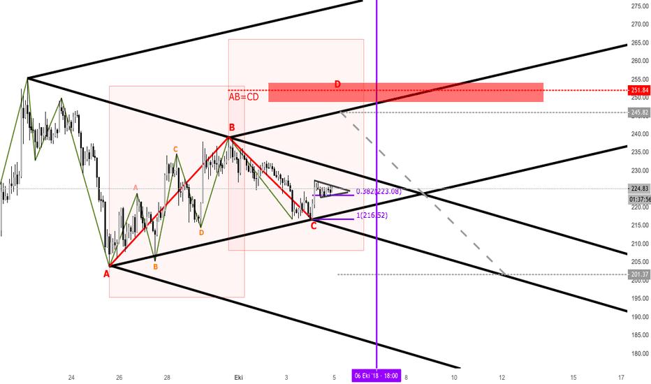ETHUSDT: ETHUSD üçgen ve abcd