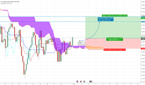EURNZD: EUR/NZD Ichimoku Trade Idea