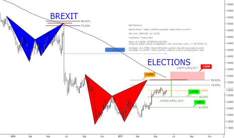 GBPUSD: (2D) From Brexit to Elections - 125 bars,  349 days- Bearish Bat
