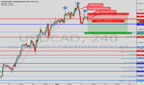 USDCAD: USDCAD SELL OPPORTUNITY 90 PIPS