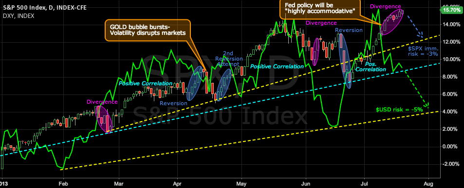 SPX/USD divergence poses downside risk to stocks