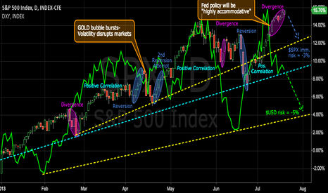 SPX: SPX/USD divergence poses downside risk to stocks