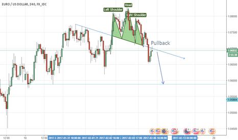 EURUSD: EURUSD / H4 / Satış