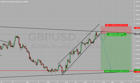 GBPUSD: GBPUSD Looking for a short trade.