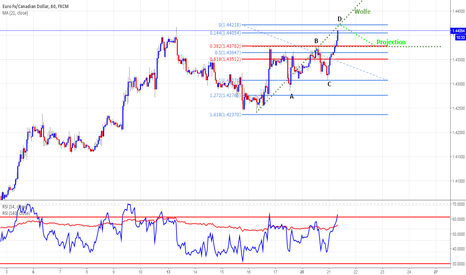 EURCAD: ABCD+WOLFE=PROJECTION
