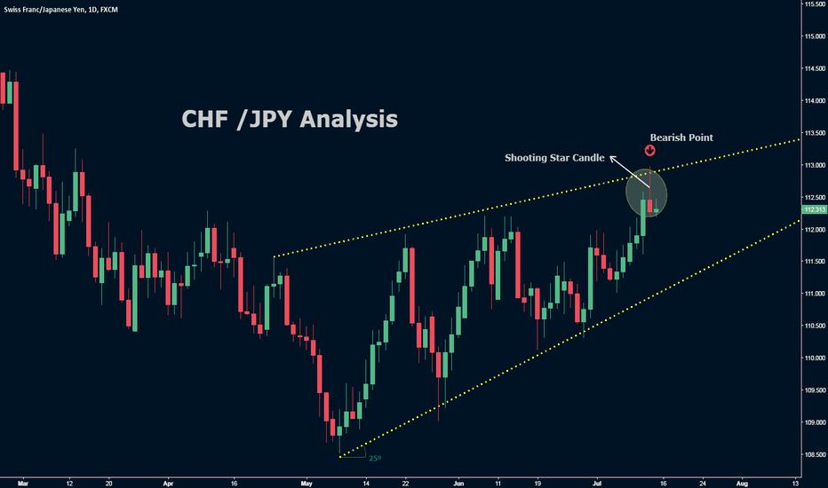 CHFJPY: CHF/JPY Analysis