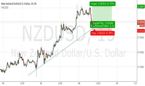 NZDUSD: Long NZD USD on 15m charts