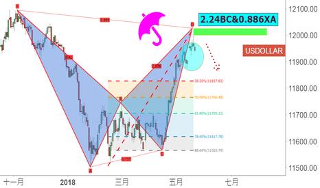 USDOLLAR: 美元怎么走?看一看这些反转形态