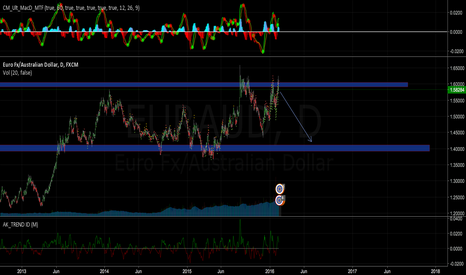 EURAUD: Major Resistance Short
