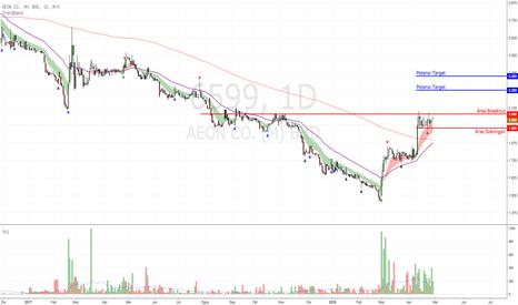 6599: AEON CO - menunggu breakout ke atas atau ke bawah